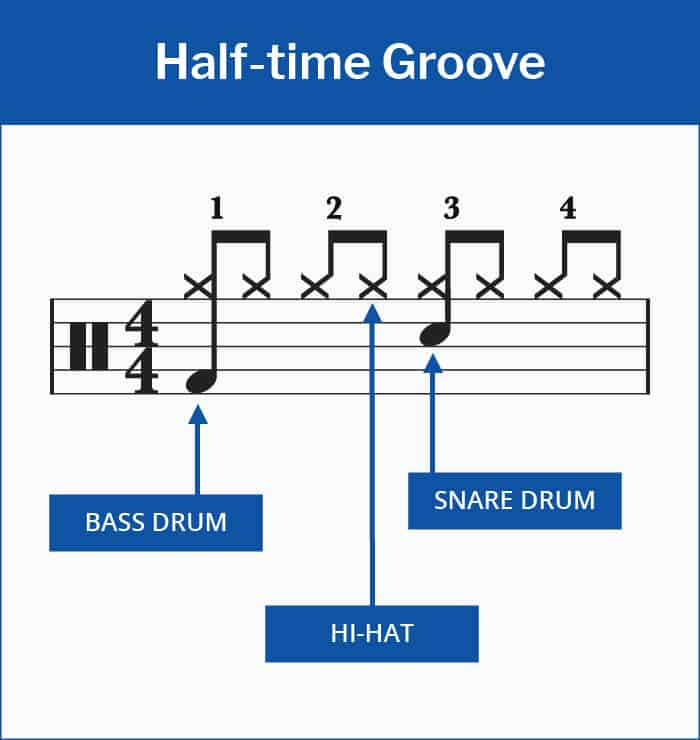 Half-time Groove Drum Beat Sheet Music