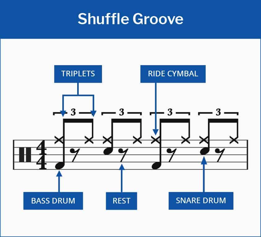 Shuffle Groove Drum Beat Sheet Music