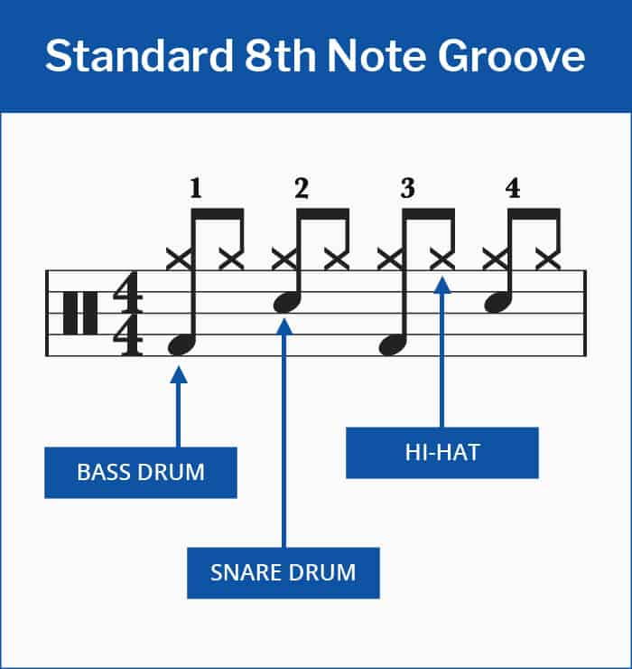 Standard 8th Note Groove Drum Beat Sheet Music