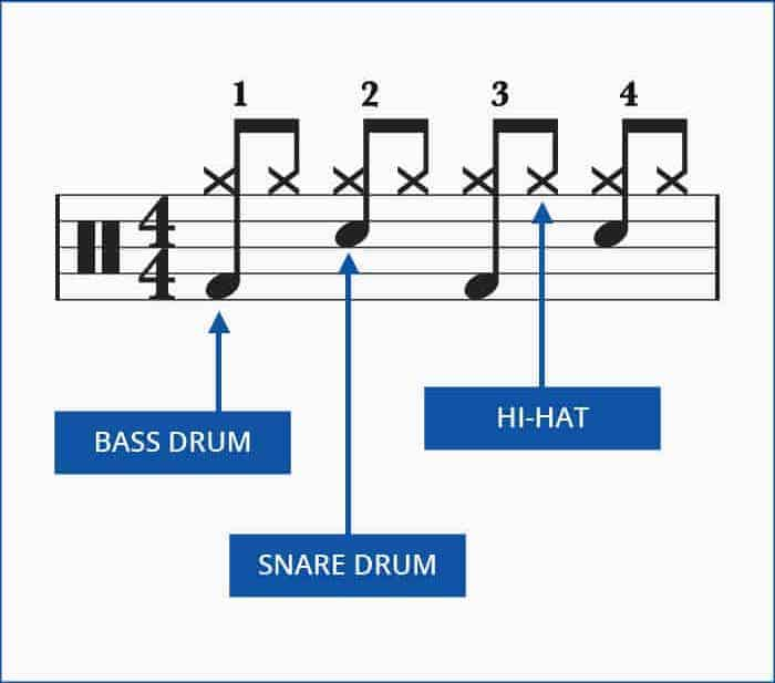 Learning a drum beat