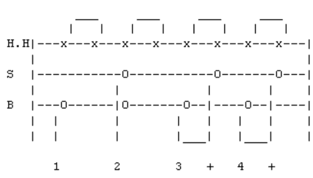Drum tab for learning how to play drums