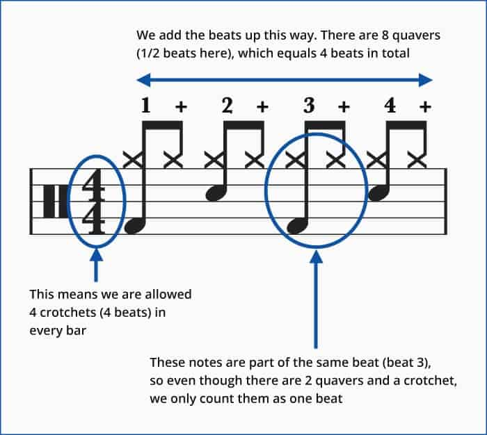 How to read drum music counting explained